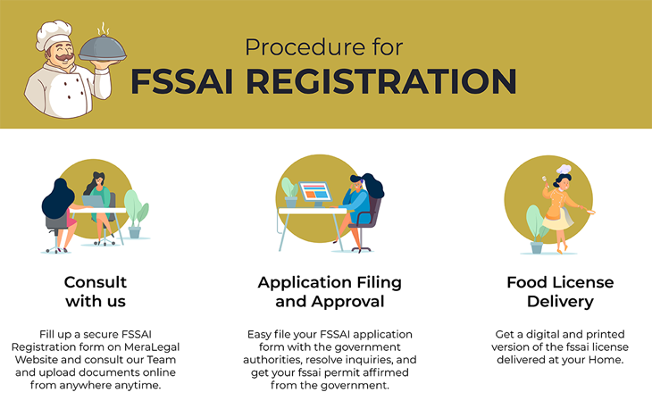 procedure of gst registration at meralegal