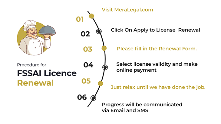 Procedure For FSSAI License Renewal
